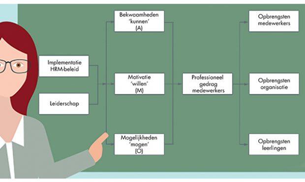 Vergroot de betrokkenheid van medewerkers met behulp van het AMO-model